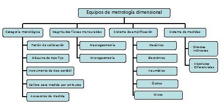 Tabla 1.   Clasificación de equipos de metrología dimensional según el CEM