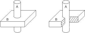 Figura 1.   Ejemplo de interacción de piezas